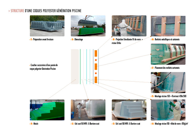 Fabrication des coques polyester de g n ration piscine o for Fabricant de coque de piscine